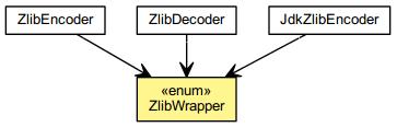 ZlibWrapper (The Netty Project API Reference (3 5 13 Final))