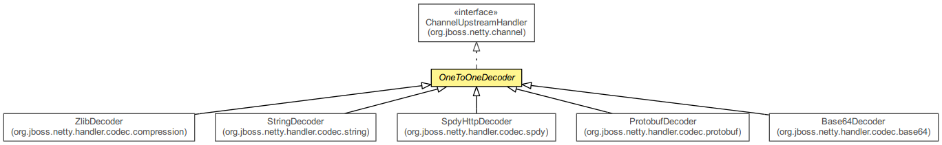 OneToOneDecoder (The Netty Project API Reference (3 5 13 Final))