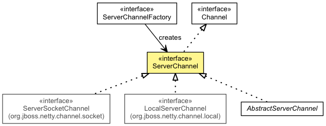 ServerChannel (The Netty Project API Reference (3 6 10 Final))