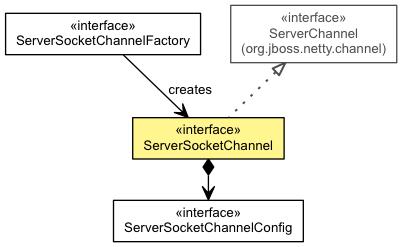 ServerSocketChannel (The Netty Project API Reference (3 6 10 Final))