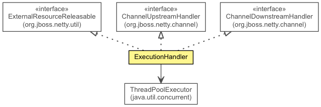 ExecutionHandler (The Netty Project API Reference (3 6 10