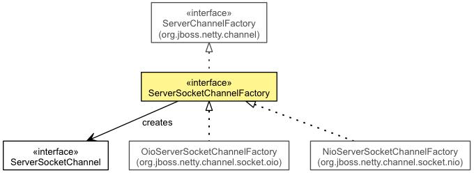ServerSocketChannelFactory (The Netty Project API Reference (3 7 1